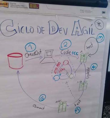 Ciclo de Desarrollo Ágil